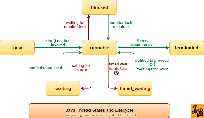 Understanding Thread Life Cycle Thread States In Java Java