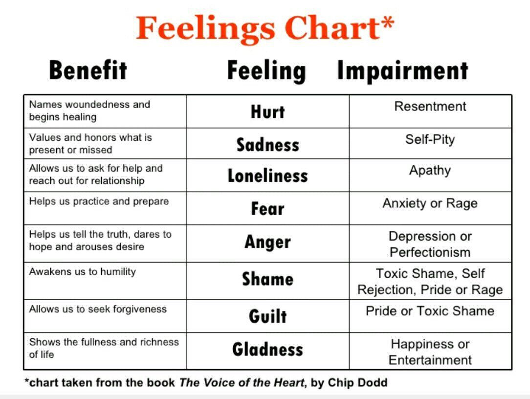 Feelings Heart Worksheet