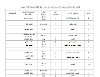 خطة اللغة العربية للصف الحادي عشر اول ثانوي فصل اول 2019 2020 Words Sheet Music