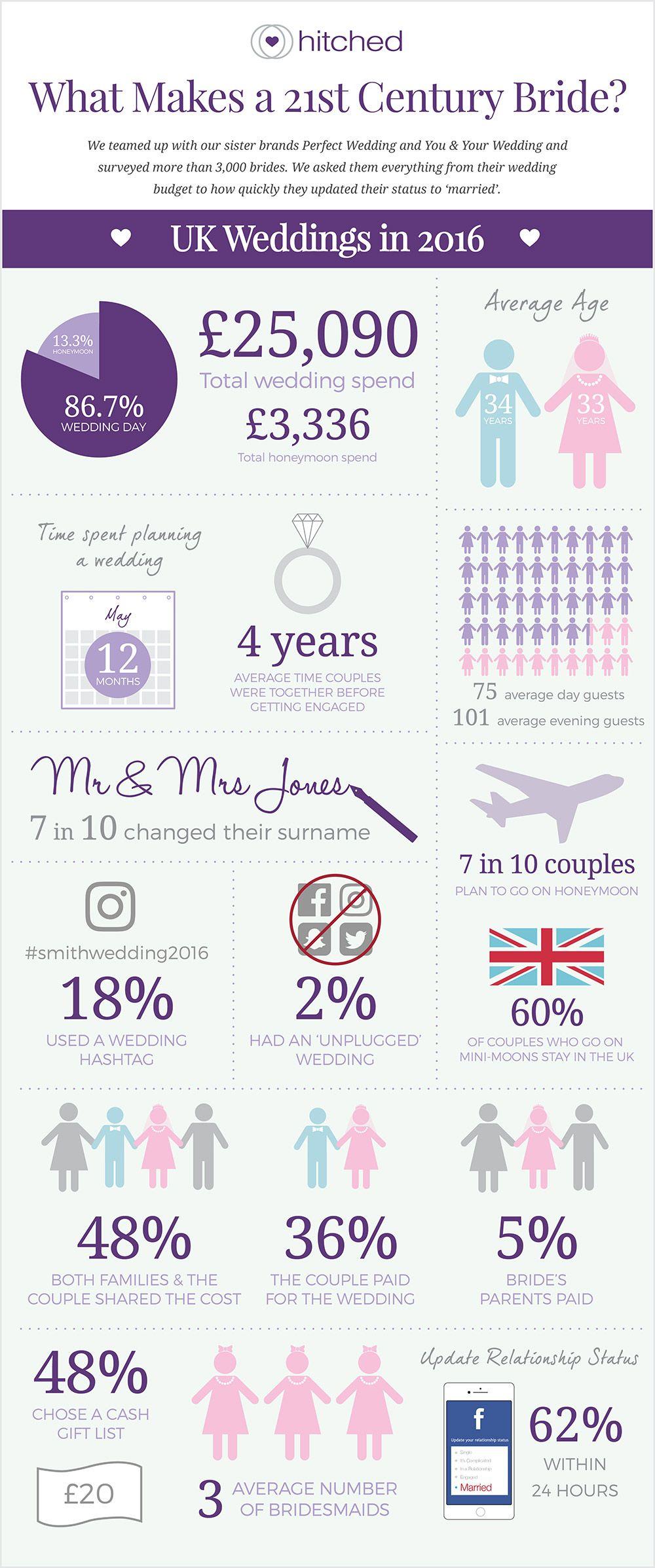 Wedding Survey Infographic