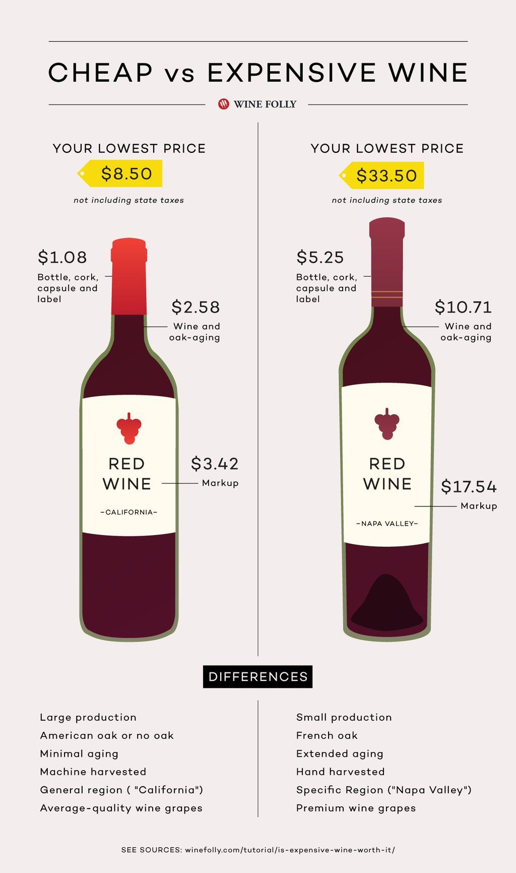 comparison of cheap vs expensive wine by folly also the right in kind glass infographic rh pinterest