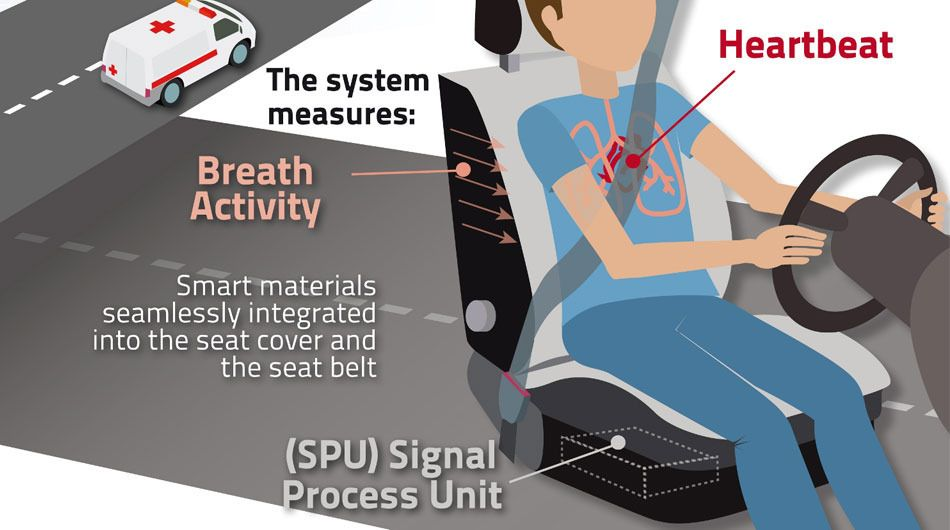 Sensor-Powered Seatbelt Could Save the Lives of Sleepy