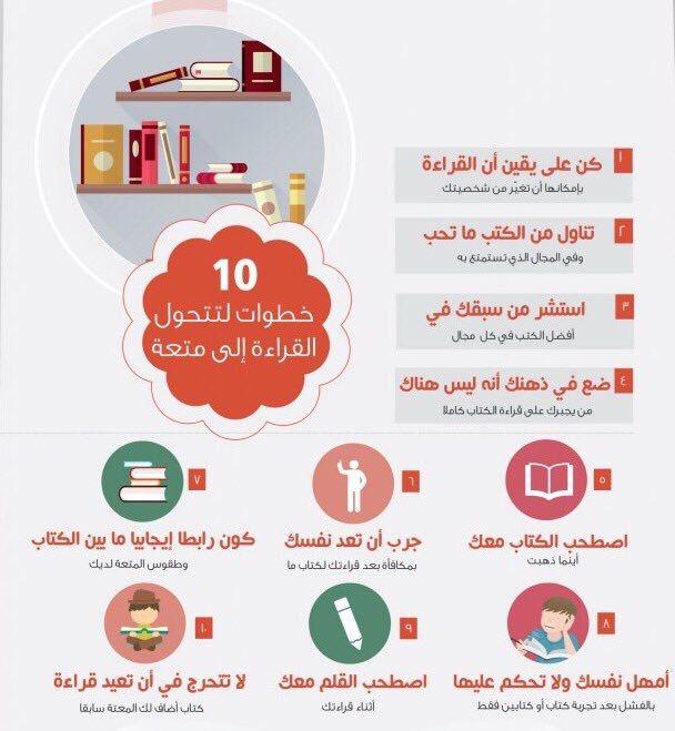 10 خطوات لتتحول القراءة الى متعة Reading Motivation Learning Websites Intellegence