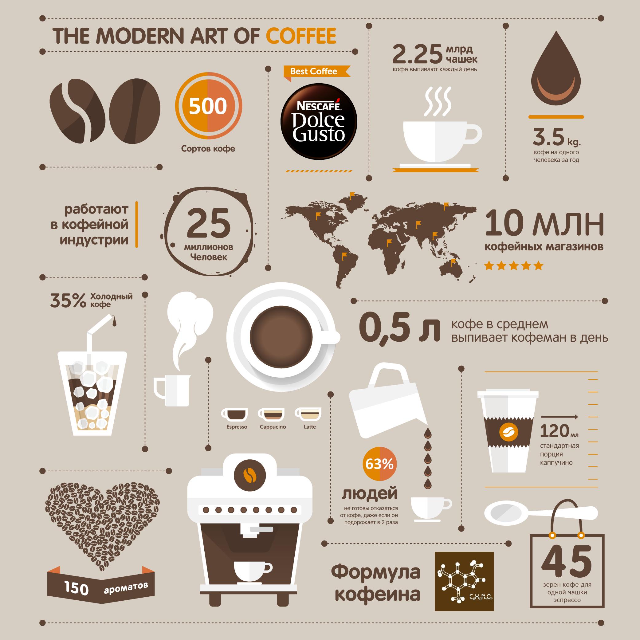постер кофейная инфографика для кого секрет