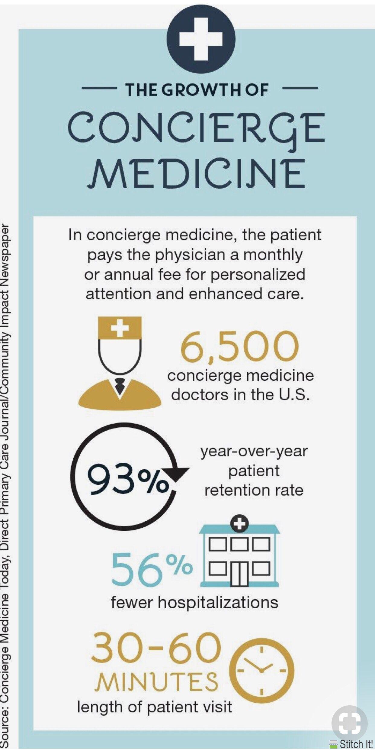 Direct Primary Care (DPC) and Concierge Medicine are