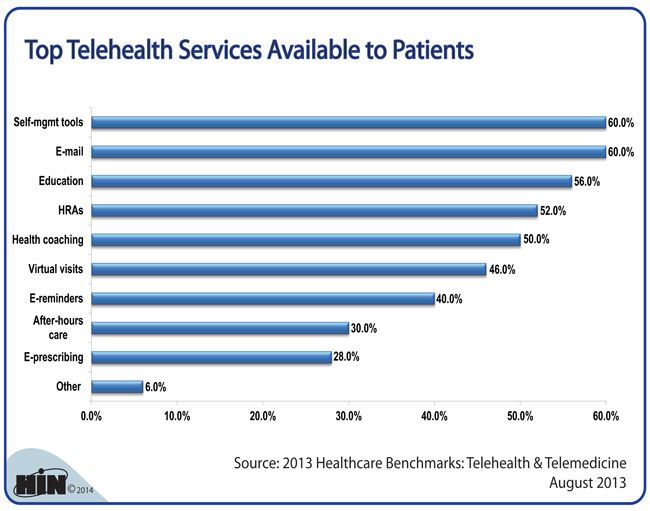 Telehealth S Broad Reach Encompasses Telemedicine The Use Of