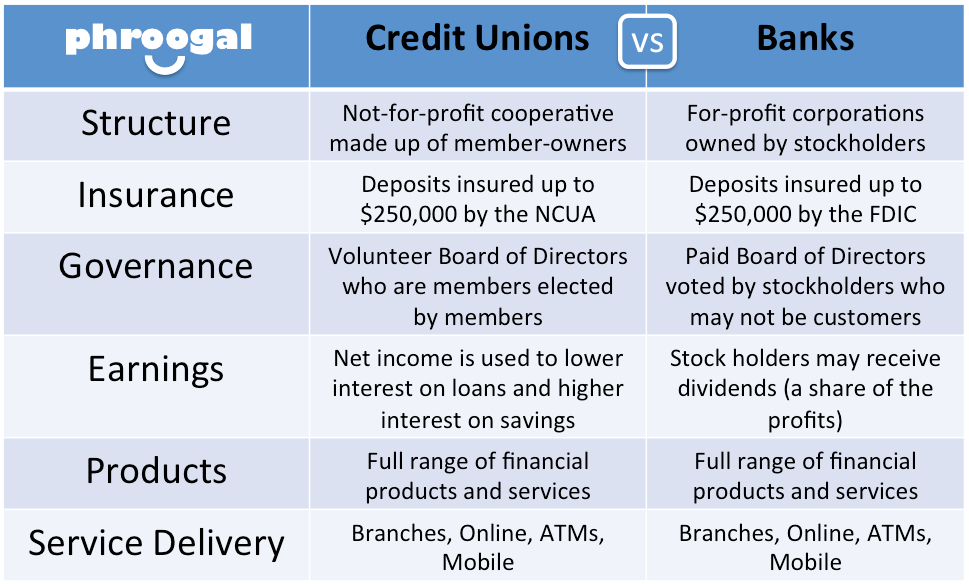 The Differences Between Credit Unions And Banks Credit Union