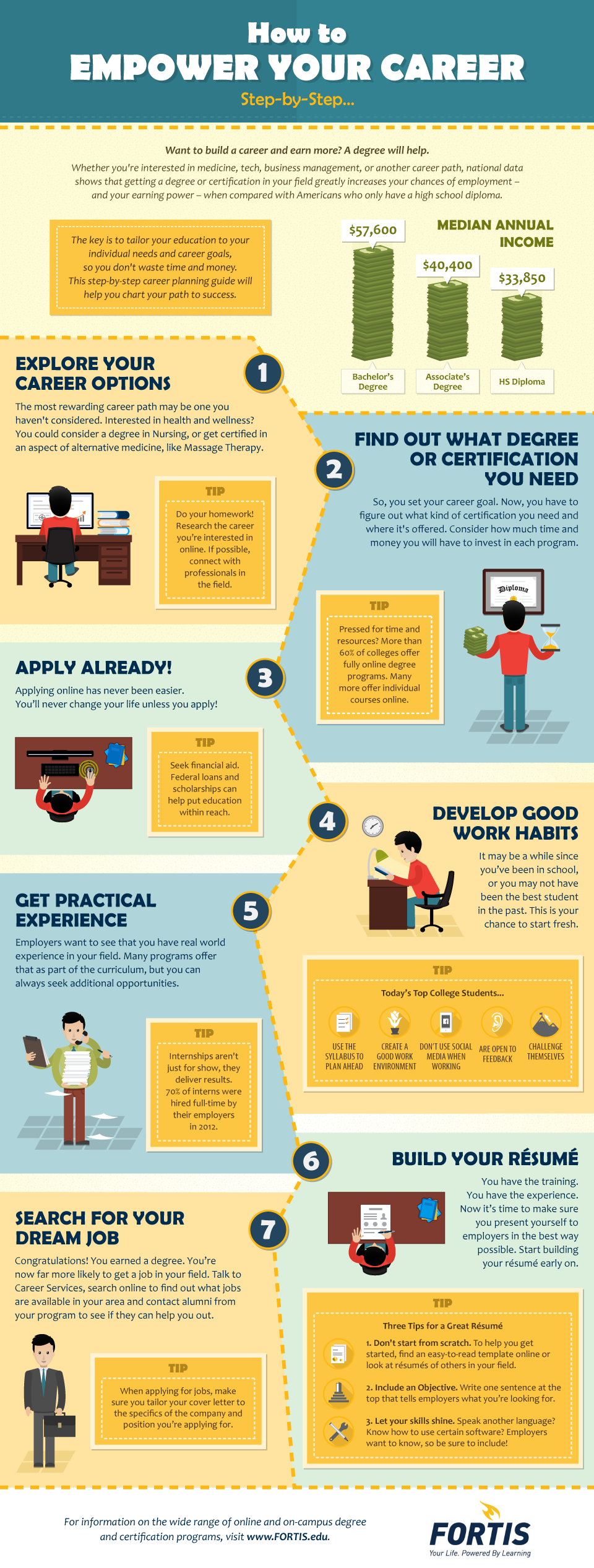 How To Empower Your Career Step By Step Infographic Career