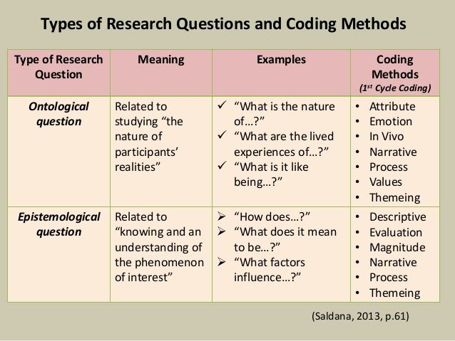 Types Of Qualitative Methodologies Google Search Thematic