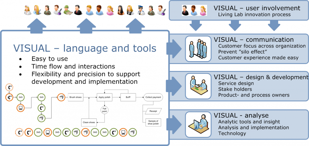 Interested To See How The Visual Project Develops The Main Idea Of The Project Is To Develop A Visua Service Design Social Media Strategies Design Development