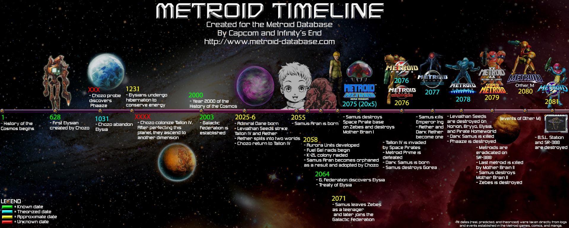 Metroid Timeline