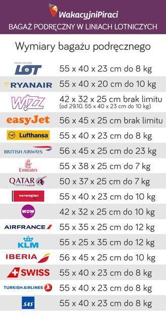 5b24472df2e97 Na grafice znajduje się informacja jakie są dopuszczalne limity bagażu w  tanich i tradycyjnych liniach lotniczych (LOT