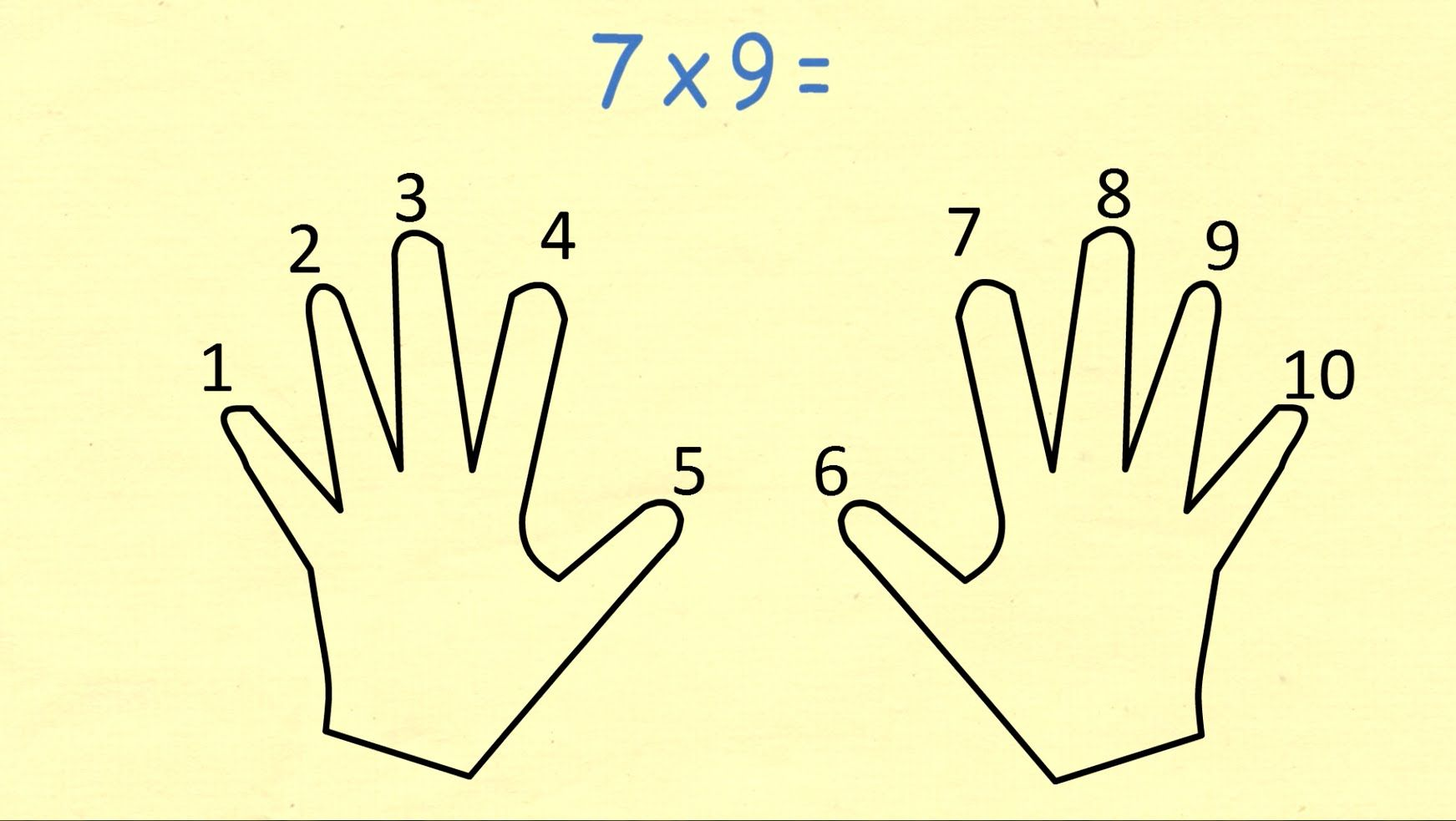 Always Remember The 9 Times Table Using Your Hands
