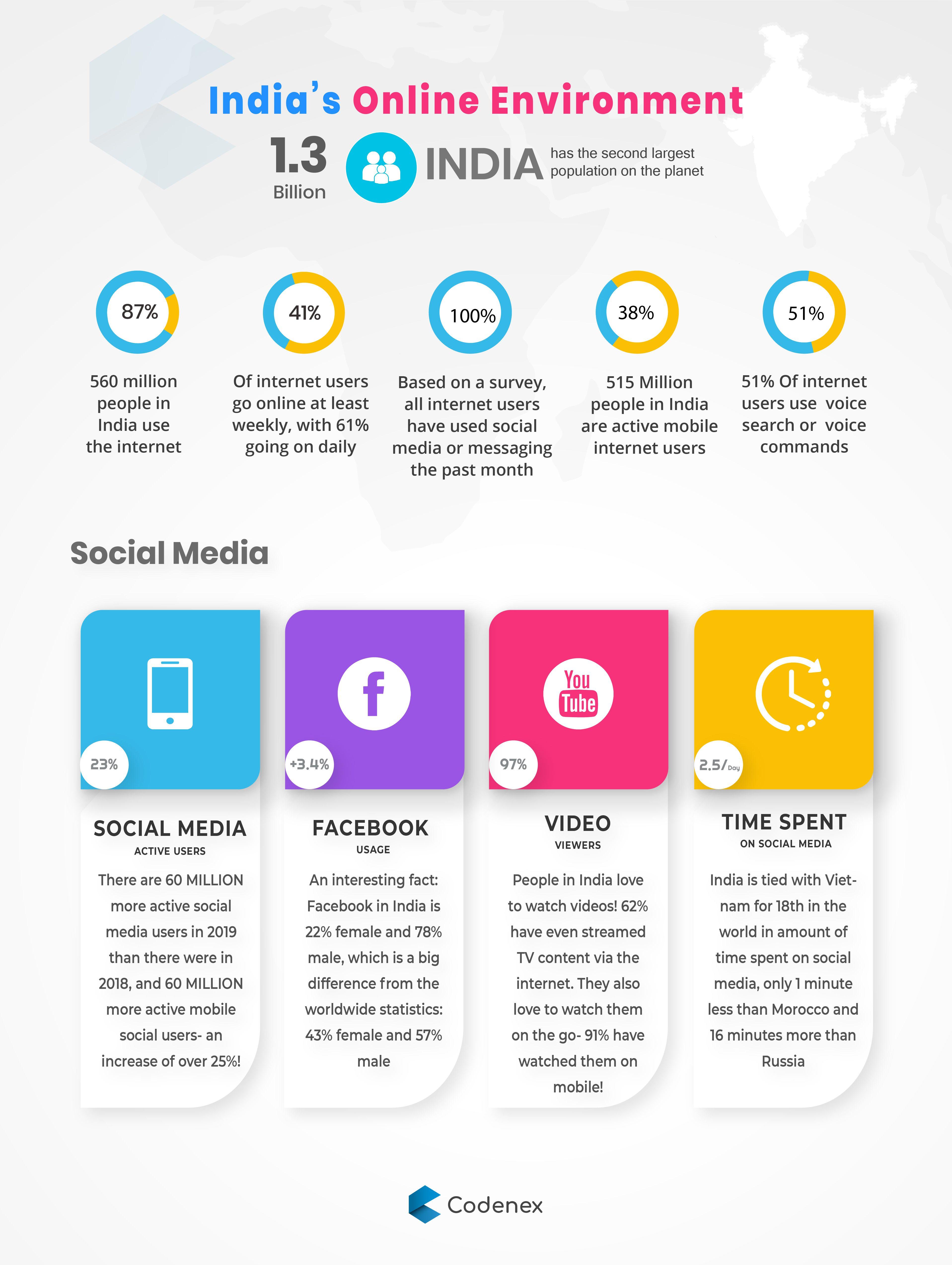 India S Digital Growth Growth Digital Solutions
