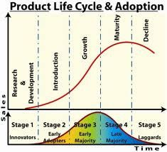 product life cycle by productxz via flickr  teaching  business  product life cycle by productxz via flickr