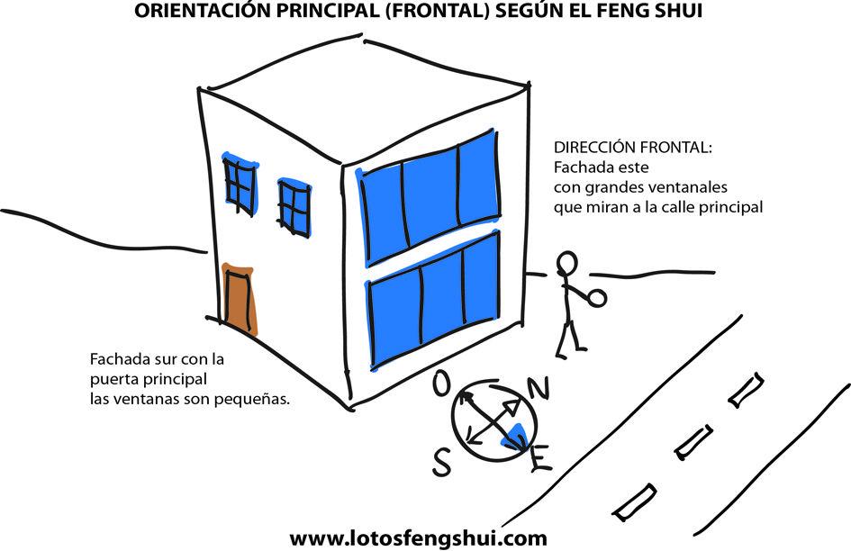 Orientacion frontal o principal de una casa feng shui - Orientacion casa ...