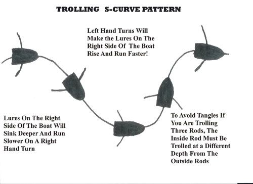 trolling | trolling s-curve | what i think when my students use, Fly Fishing Bait