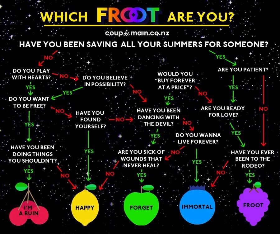 Which FROOT are you?