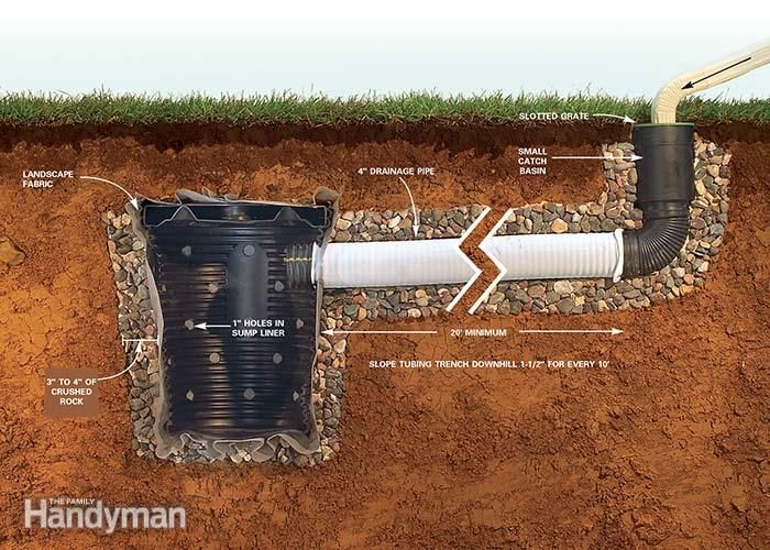 Storm Water Management Infiltration Amp Recharge Dry