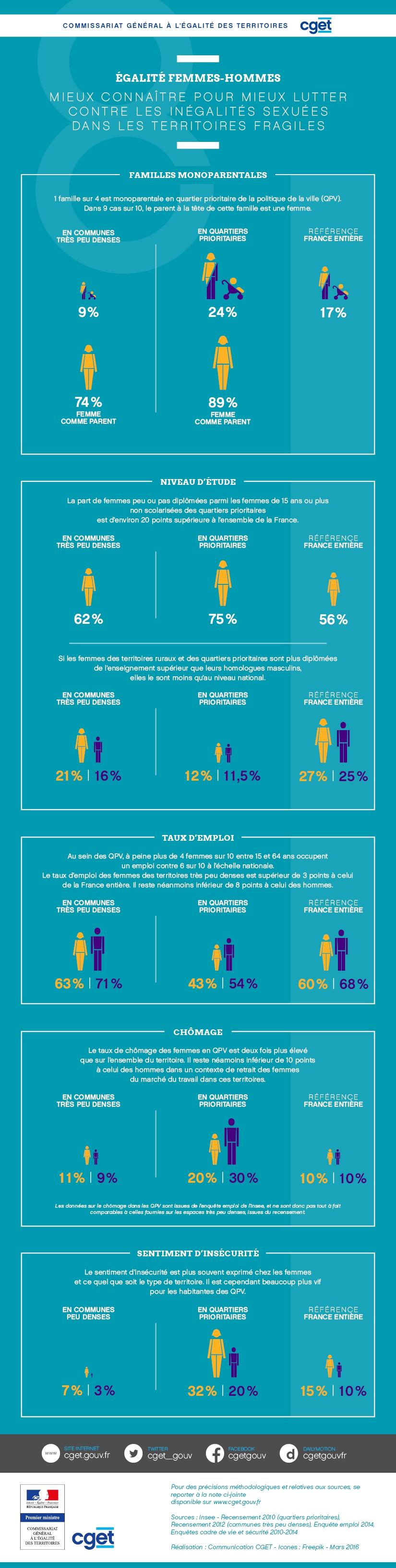 Infographie Mieux connaître pour mieux lutter contre les