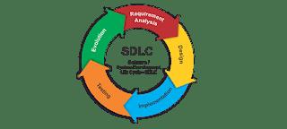 طريقك إلى احتراف البرمجة System Analysis Design And Development تحليل وتصميم وتطوير النظم Pie Chart Chart