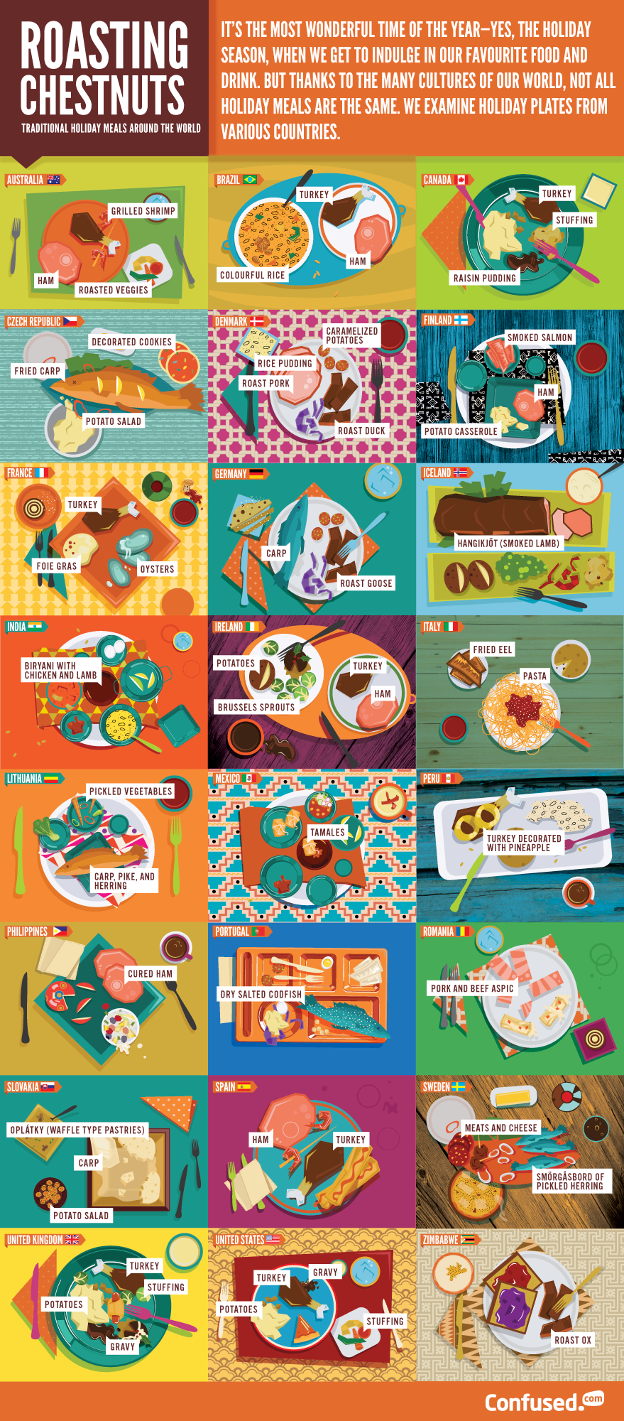 Holiday Dinners Around The World   Infographic, Holidays and Food