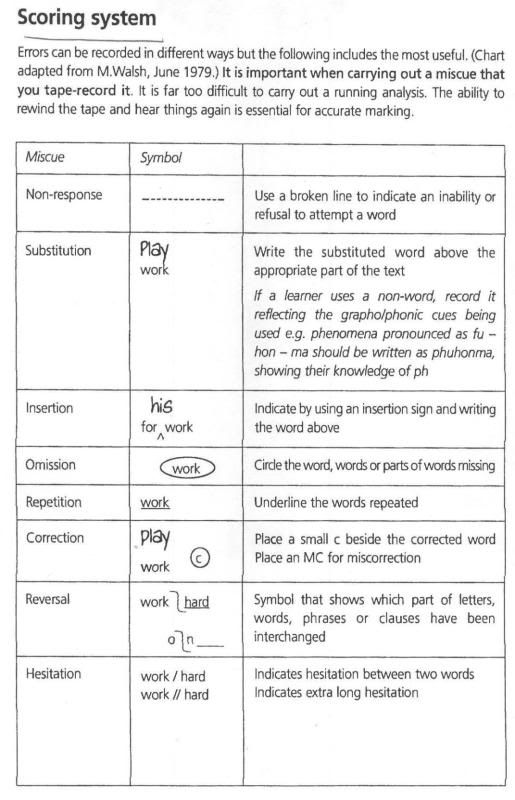 Miscue analysis cheat sheet on how to use annotations. Good thing to ...
