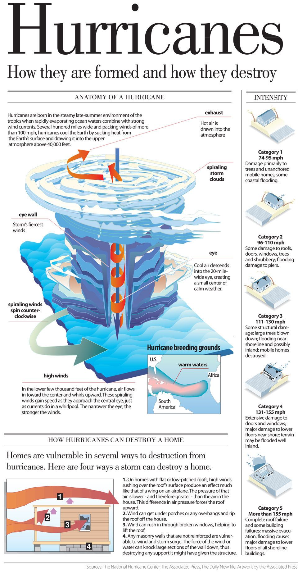 Anatomy Of A Hurricane The Daily News Weather Science Weather Projects Hurricanes Activities