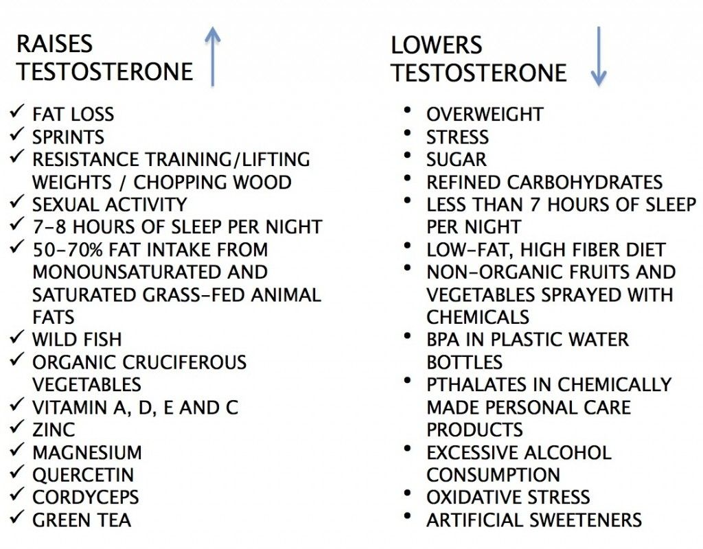 Natural Testosterone Replacement Foods