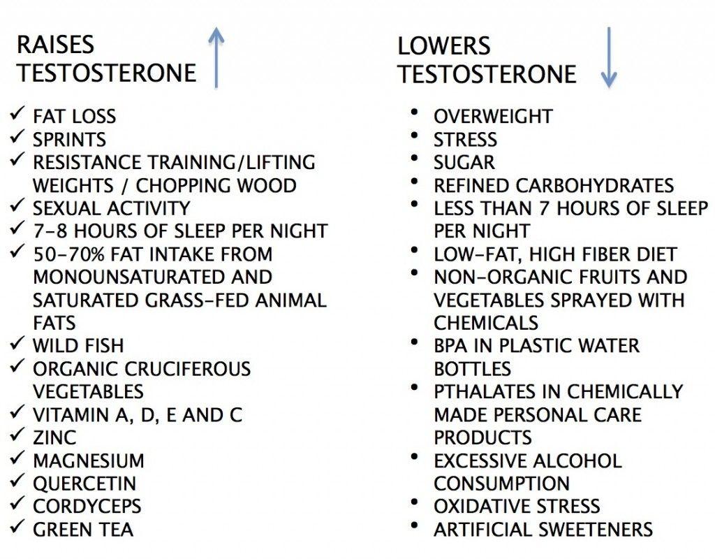 vitamins that raise testosterone levels