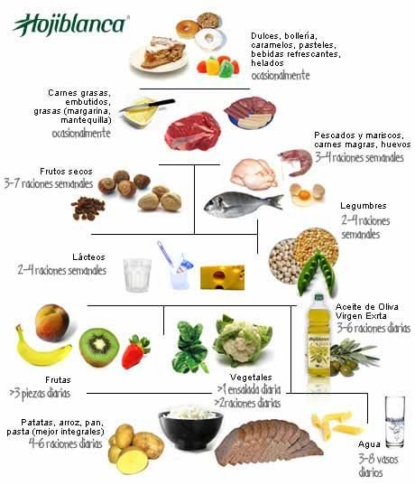 importancia de una dieta saludable en diabetes