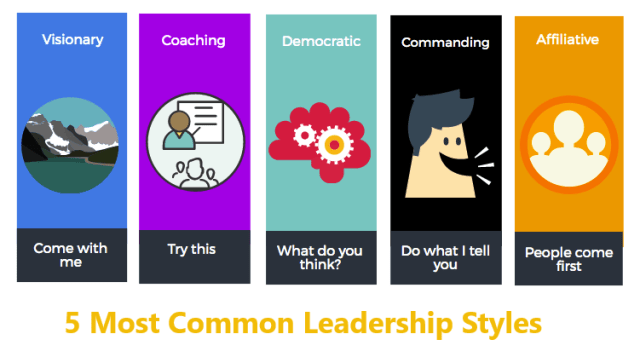 5 Different Types Of Leadership Styles With Examples
