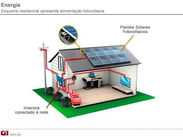 Populares Primeira usina solar do estado de SP começa a funcionar em  KM48