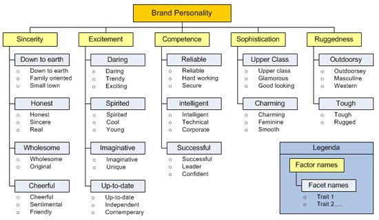 brand personality traits Aaker's (1997) brand personality (bp) scale is widely used in research and is an important foundation for the theory of bp building on extant critiques of the scale, this article considers the possibility that aaker's (1997) scale methodology 'creates' the bp that it measures.