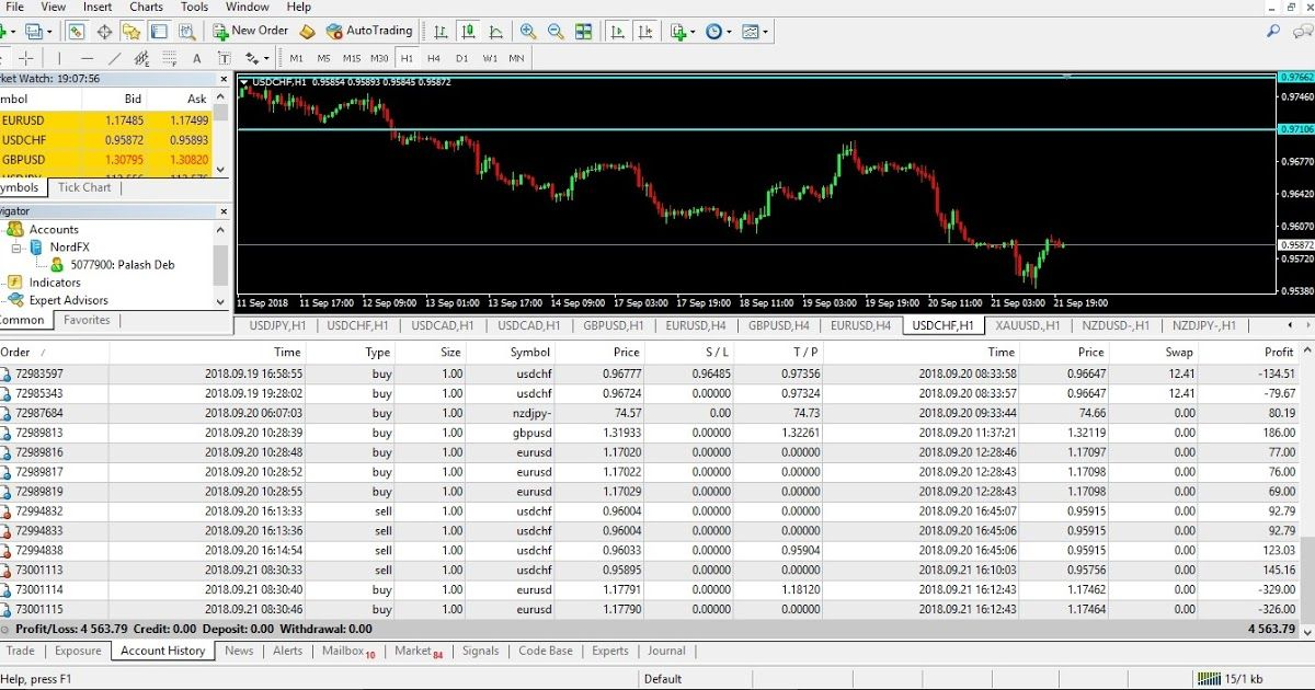 Pin By Forex Trading Forex Signal On Forex Statement New Forex