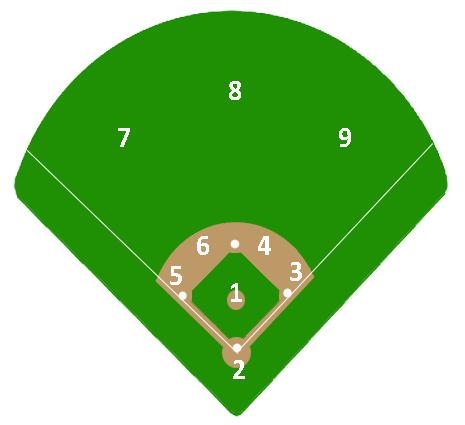 Baseball Positions By Number Baseball Catcher Baseball Scores Custom Baseball Jersey