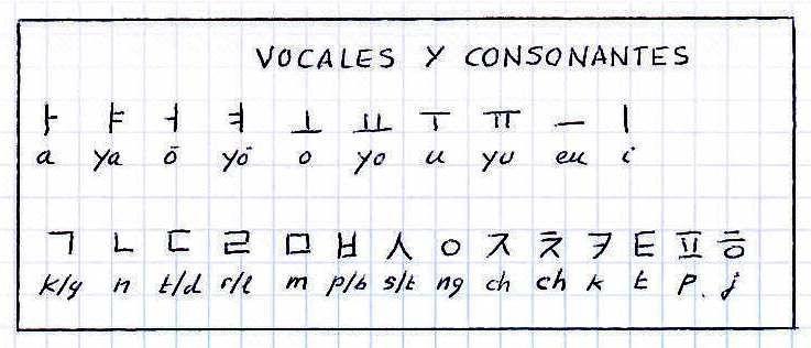 Vocales Y Consonantes En Coreano Abecedario Coreano Alfabeto