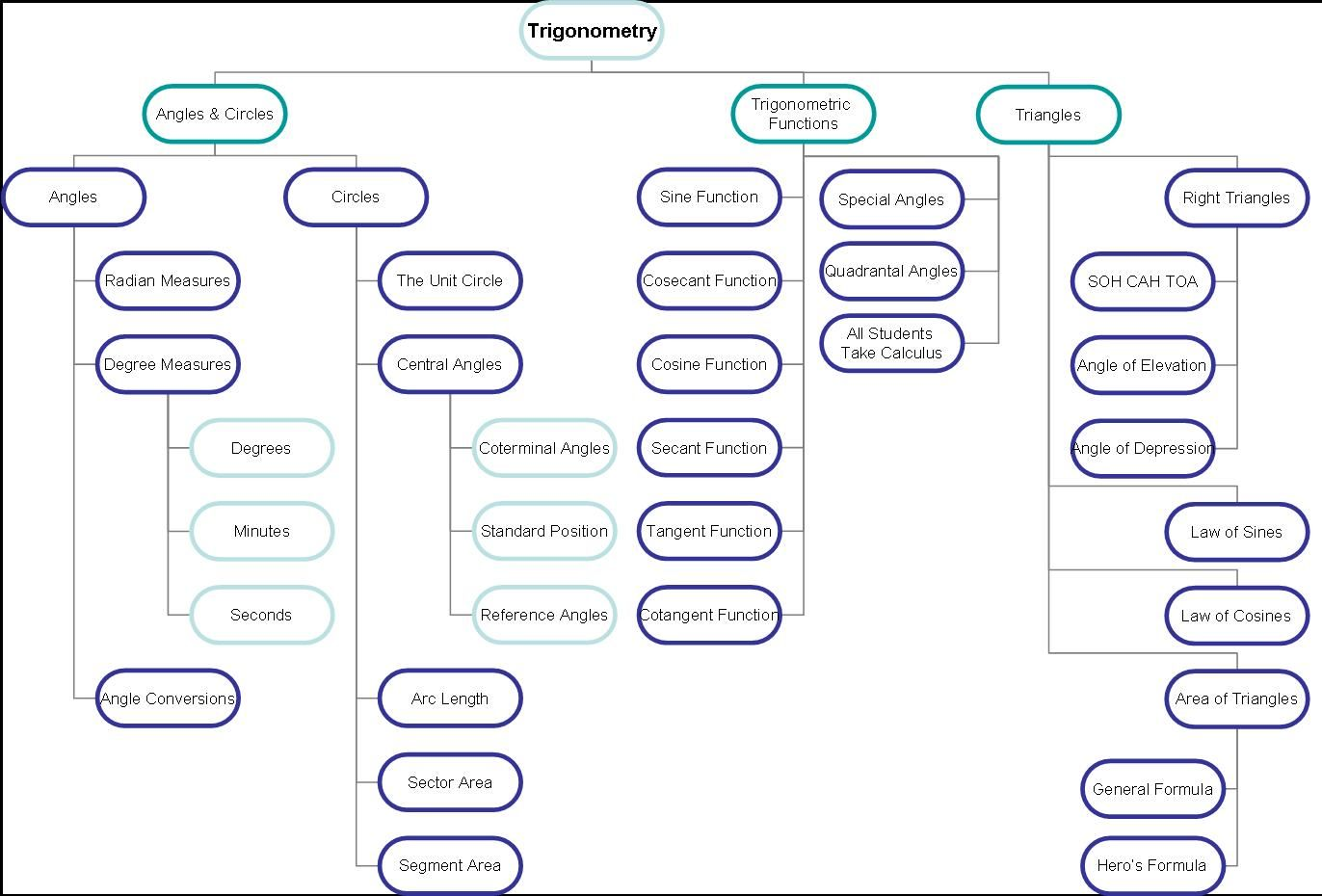 Concept Map Main Frame