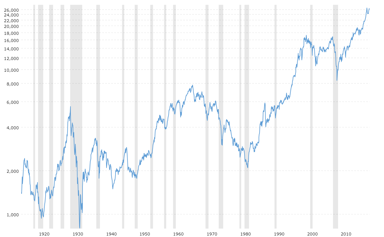 Dow Jones 100 Year Historical Chart Macrotrends Dow Jones Stock Market Stock Market Chart Dow Jones