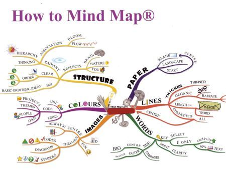 How To Mind Map Plus A Free Printable Carte Heuristique
