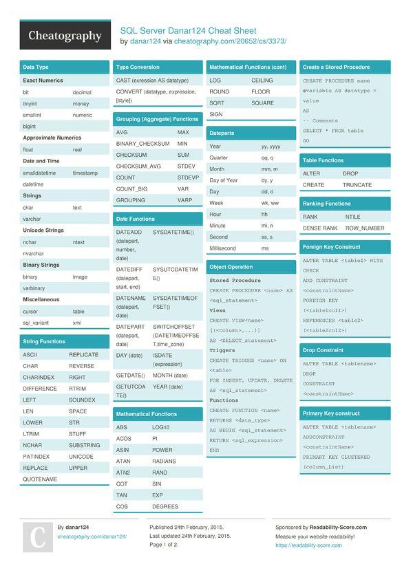 Sql Server Danar124 Cheat Sheet Microsoft Sql Server Sql Server Sql