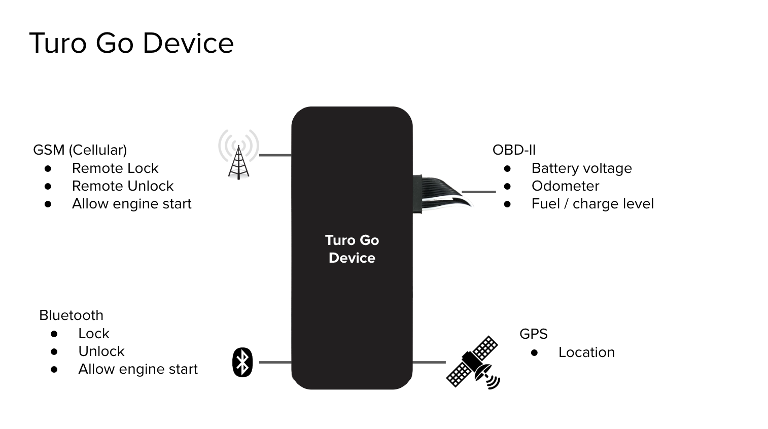 Turo's new dongle will let customers instantly find and
