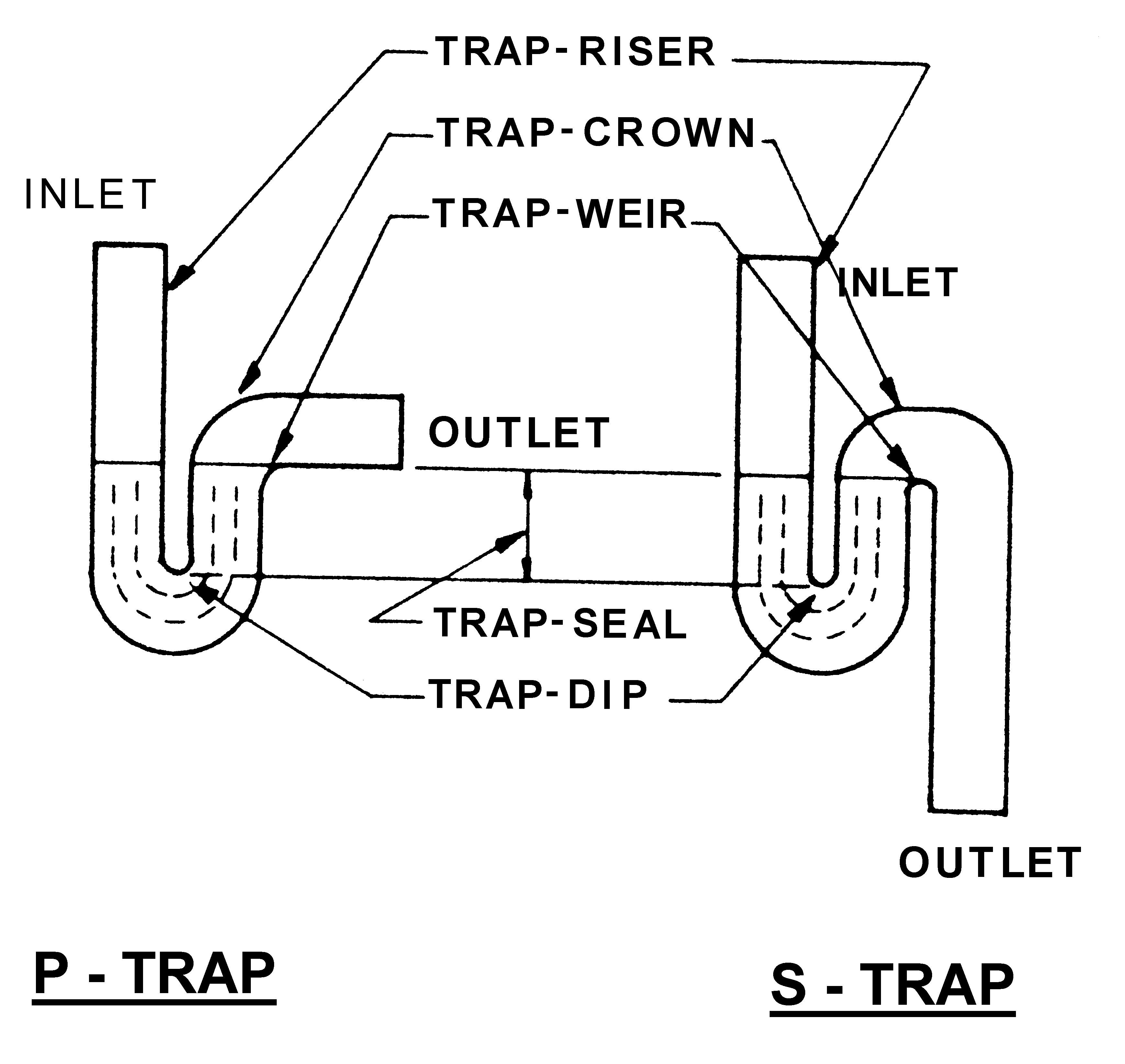 Gully Trap Diagram