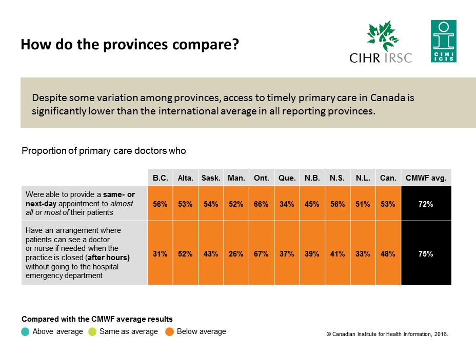 Despite Some Variation Among Provinces Access To Timely Primary