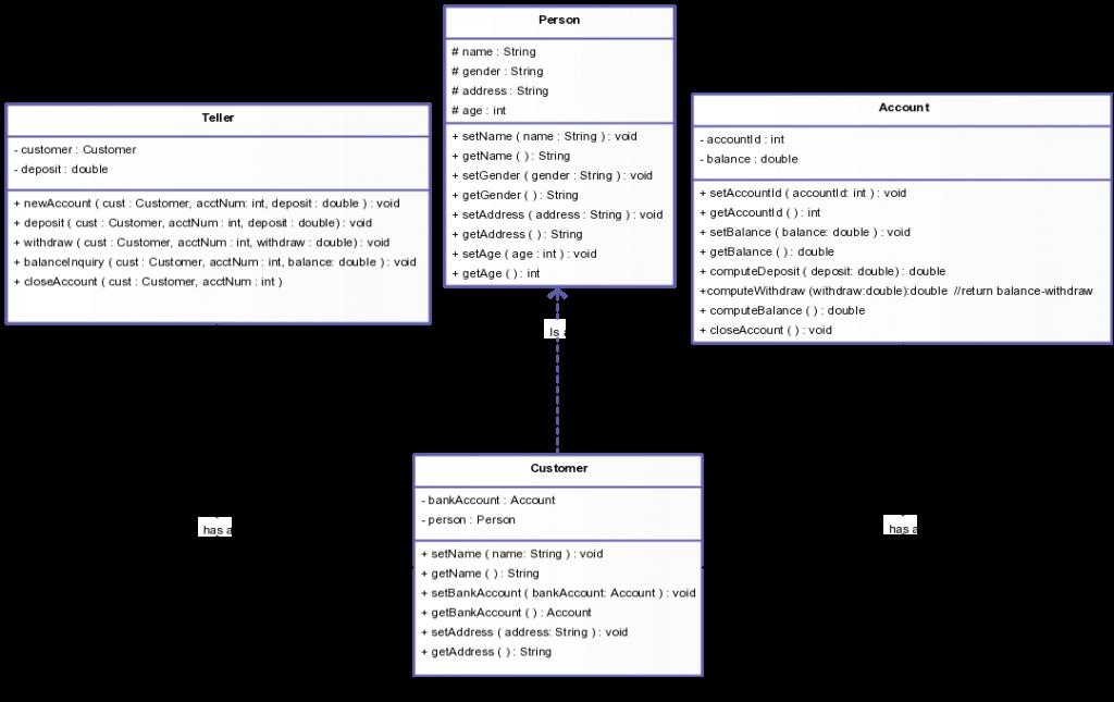 Uml Creating Class Diagrams Manual Guide