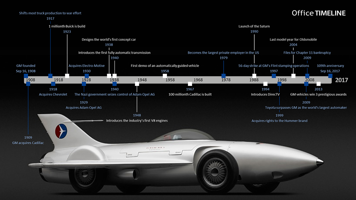 General Motors Timeline General Motors Oldsmobile Motor