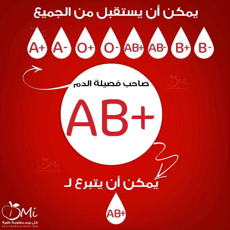 التبرع بالدم في نهار رمضان