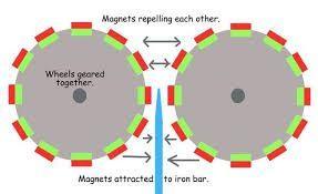 Resultado de imagen para motor magnetic free energy