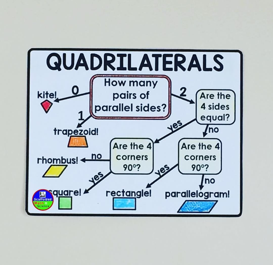 Scaffolded Math On Instagram This Quadrilateral