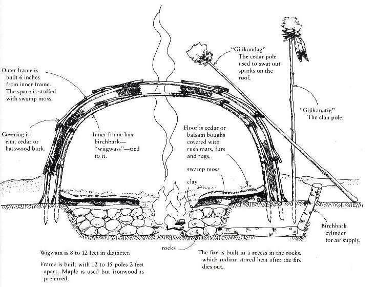 sweat lodge construction. sweat lodges are small. You have to be honored to be in one. If you are a FEMALE... YOU CANNOT BE ON YOUR MENSTRUAL CYCLE !.